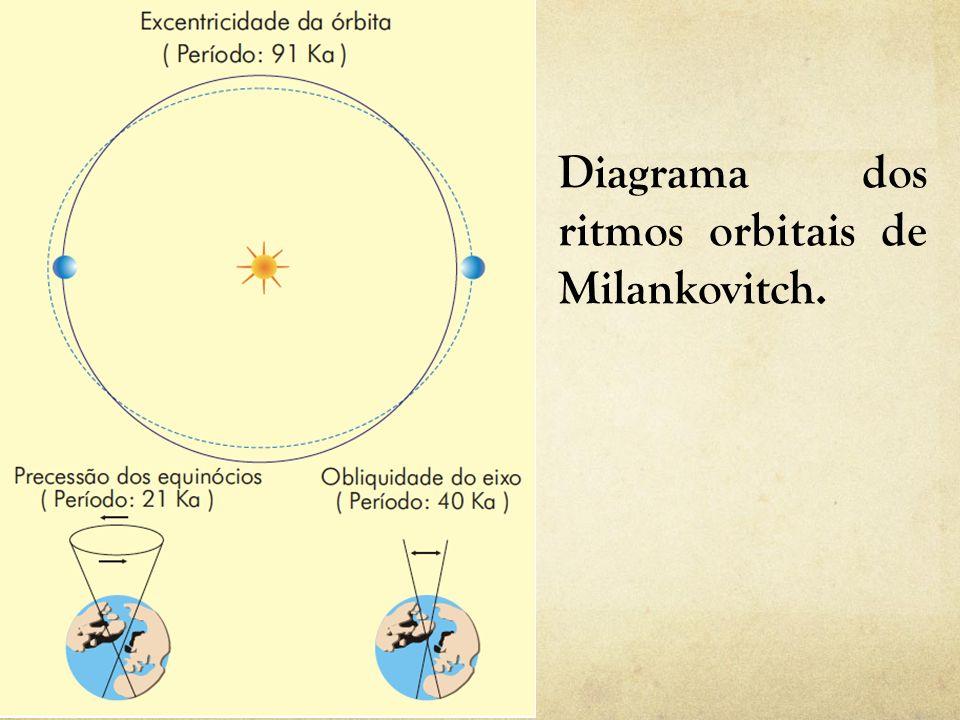 Diagrama dos ritmos orbitais de Milankovitch.