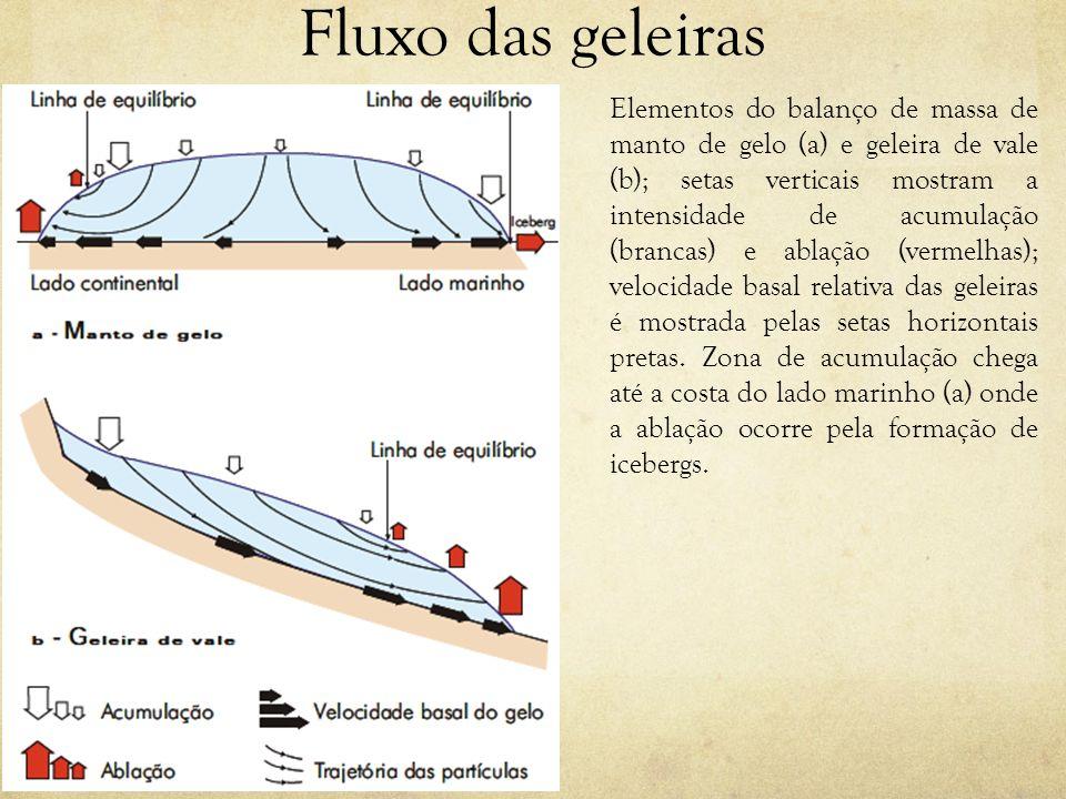 Fluxo das geleiras Elementos do balanço de massa de manto de gelo (a) e geleira de vale (b); setas verticais mostram a intensidade de acumulação (bran
