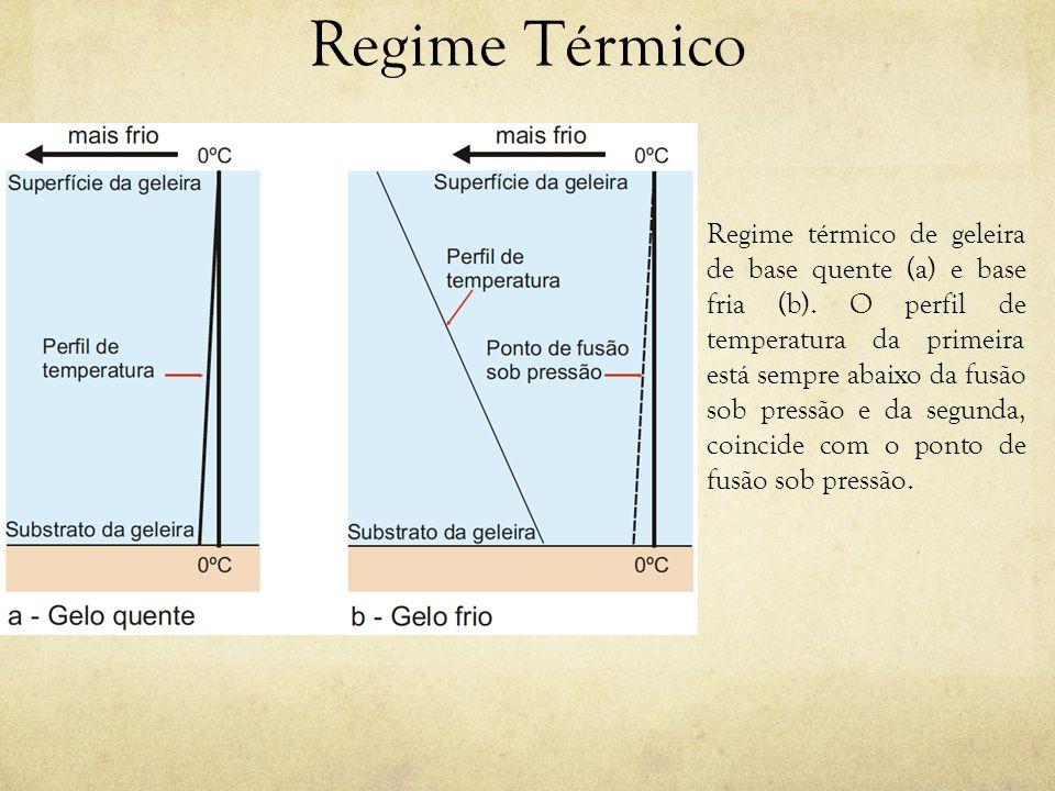 Regime Térmico Regime térmico de geleira de base quente (a) e base fria (b). O perfil de temperatura da primeira está sempre abaixo da fusão sob press