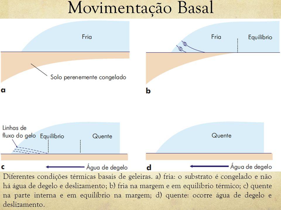 Movimentação Basal Diferentes condições térmicas basais de geleiras. a) fria: o substrato é congelado e não há água de degelo e deslizamento; b) fria