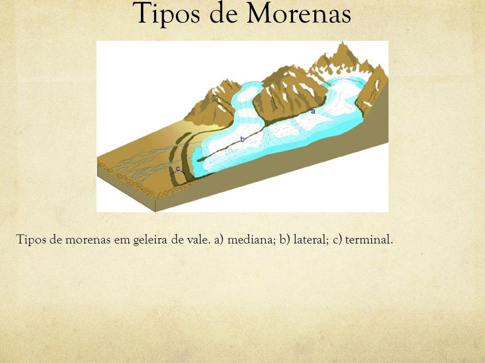 Tipos de Morenas Tipos de morenas em geleira de vale. a) mediana; b) lateral; c) terminal.