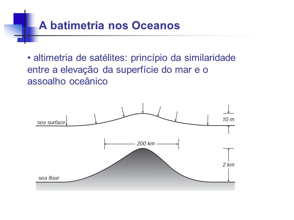 A batimetria nos Oceanos altimetria de satélites: princípio da similaridade entre a elevação da superfície do mar e o assoalho oceânico