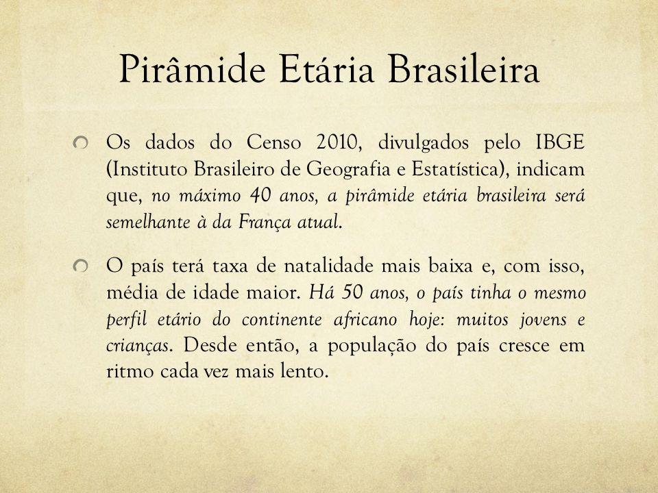 Pirâmide Etária Brasileira Os dados do Censo 2010, divulgados pelo IBGE (Instituto Brasileiro de Geografia e Estatística), indicam que, no máximo 40 a