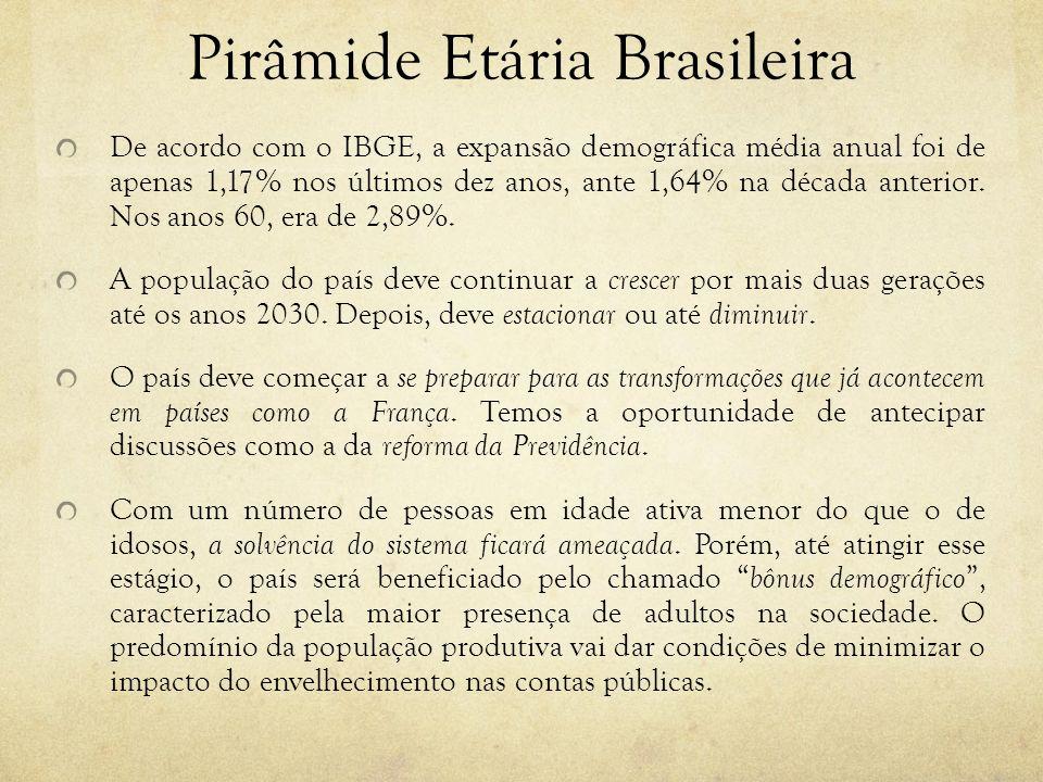 Pirâmide Etária Brasileira De acordo com o IBGE, a expansão demográfica média anual foi de apenas 1,17% nos últimos dez anos, ante 1,64% na década ant