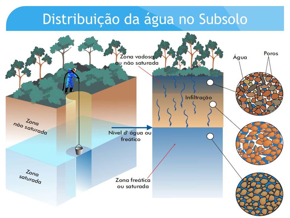Distribuição da água no Subsolo