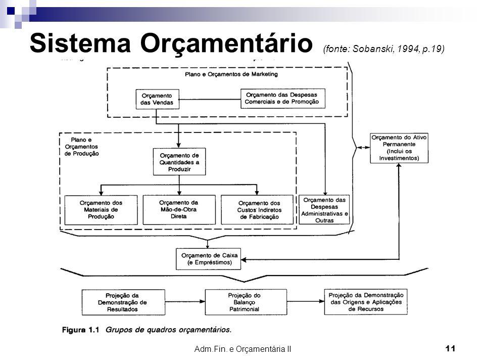 Adm.Fin. e Orçamentária II 11 Sistema Orçamentário (fonte: Sobanski, 1994, p.19)