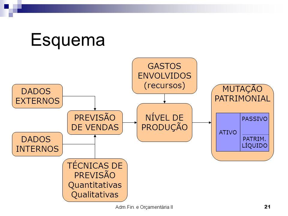 Adm.Fin. e Orçamentária II 21 GASTOS ENVOLVIDOS (recursos) Esquema DADOS EXTERNOS DADOS INTERNOS NÍVEL DE PRODUÇÃO PREVISÃO DE VENDAS MUTAÇÃO PATRIMON