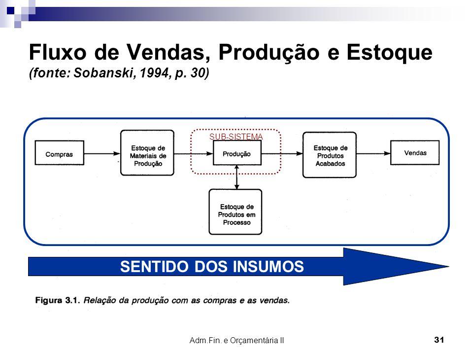 Adm.Fin. e Orçamentária II 31 Fluxo de Vendas, Produção e Estoque (fonte: Sobanski, 1994, p. 30) SENTIDO DOS INSUMOS SUB-SISTEMA