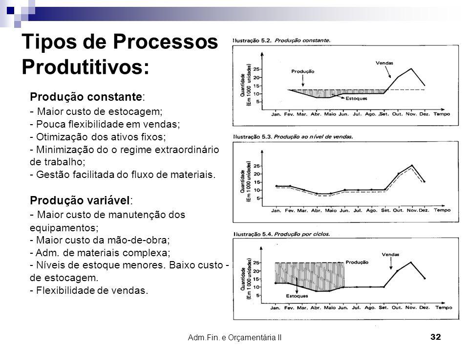 Adm.Fin. e Orçamentária II 32 Tipos de Processos Produtitivos: Produção constante: - Maior custo de estocagem; - Pouca flexibilidade em vendas; - Otim