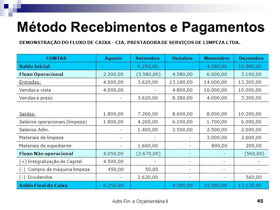 Adm.Fin. e Orçamentária II 45 Método Recebimentos e Pagamentos DEMONSTRAÇÃO DO FLUXO DE CAIXA - CIA. PRESTADORA DE SERVIÇOS DE LIMPEZA LTDA. CONTASAgo