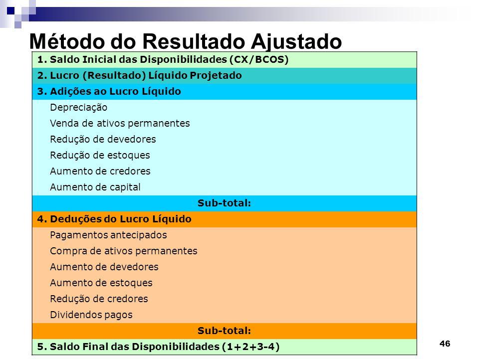 Adm.Fin. e Orçamentária II 46 Método do Resultado Ajustado 1. Saldo Inicial das Disponibilidades (CX/BCOS) 2. Lucro (Resultado) Líquido Projetado 3. A