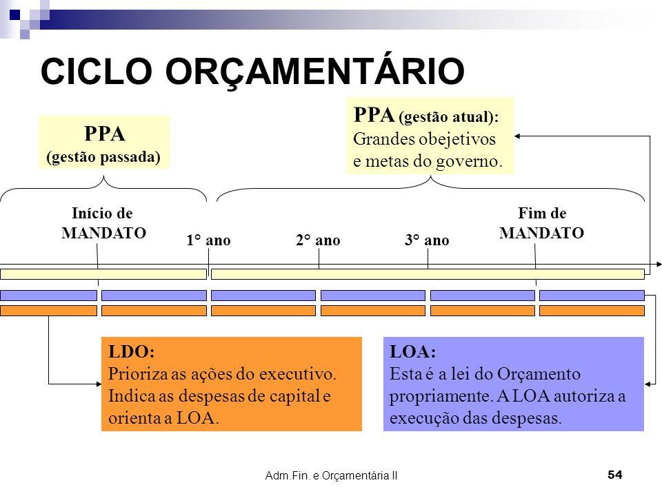 Adm.Fin. e Orçamentária II 54 CICLO ORÇAMENTÁRIO Início de MANDATO 1° ano Fim de MANDATO 2° ano3° ano PPA (gestão passada) PPA (gestão atual): Grandes
