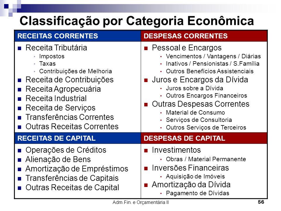 Adm.Fin. e Orçamentária II 56 Classificação por Categoria Econômica RECEITAS CORRENTESDESPESAS CORRENTES Receita Tributária Impostos Taxas Contribuiçõ