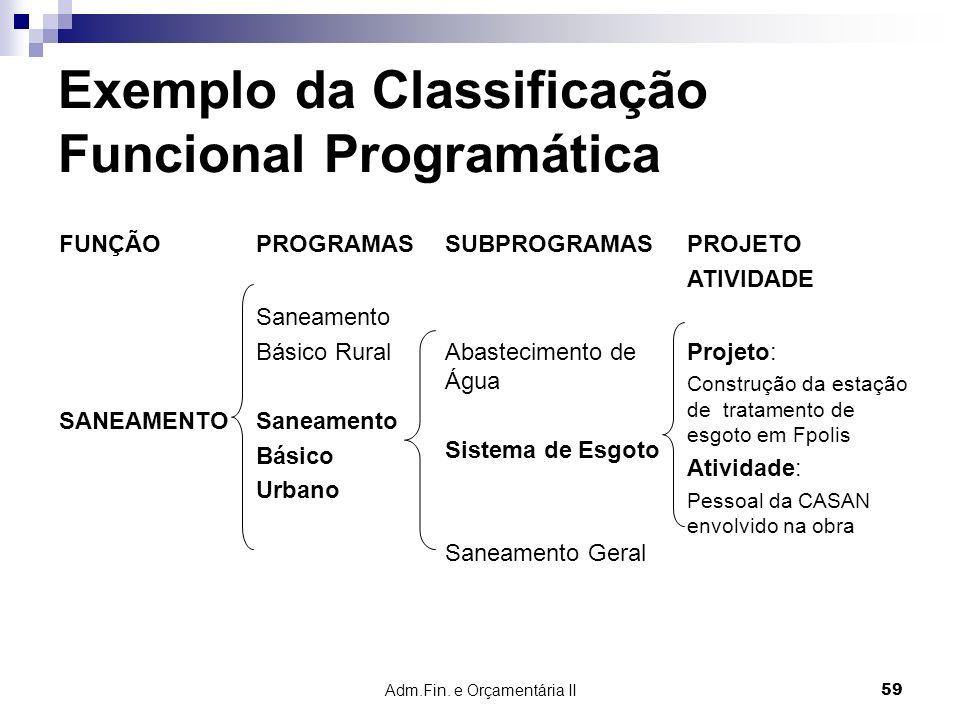 Adm.Fin. e Orçamentária II 59 Exemplo da Classificação Funcional Programática FUNÇÃOPROGRAMASSUBPROGRAMASPROJETO ATIVIDADE SANEAMENTO Saneamento Básic