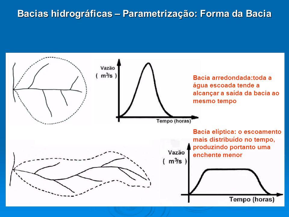 Bacias hidrográficas – Parametrização: Forma da Bacia Bacia arredondada:toda a água escoada tende a alcançar a saída da bacia ao mesmo tempo Bacia elí