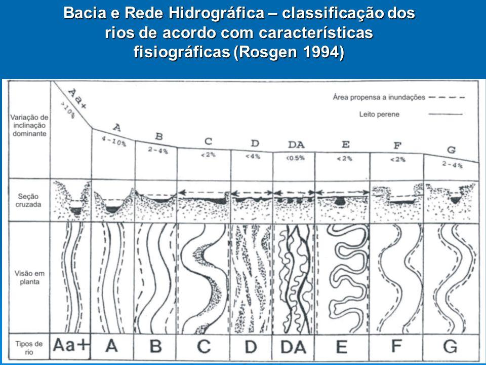 Bacia e Rede Hidrográfica – classificação dos rios de acordo com características fisiográficas Entrenchment -> Entalhamento