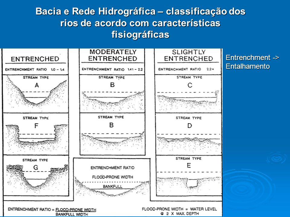 Bacias hidrográficas – Parametrização: Forma da Bacia Bacia arredondada:toda a água escoada tende a alcançar a saída da bacia ao mesmo tempo Bacia elíptica: o escoamento mais distribuído no tempo, produzindo portanto uma enchente menor