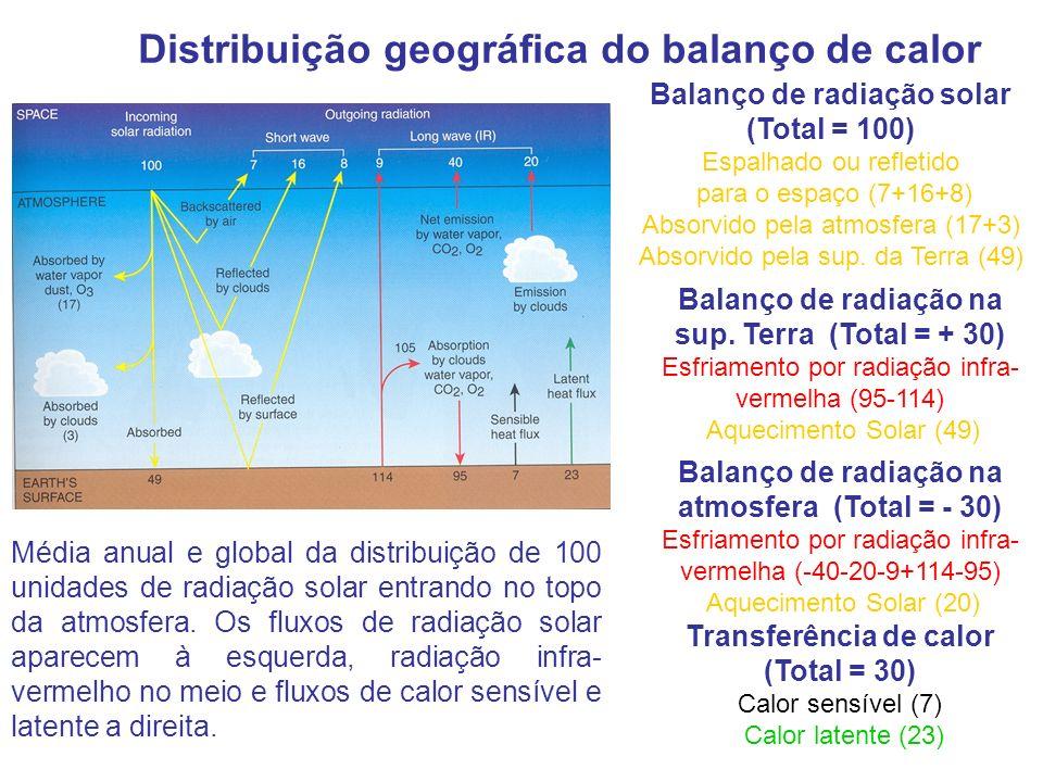 Distribuição geográfica do balanço de calor Média anual e global da distribuição de 100 unidades de radiação solar entrando no topo da atmosfera. Os f