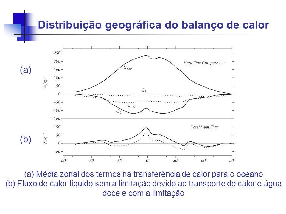 Distribuição geográfica do balanço de calor (a) Média zonal dos termos na transferência de calor para o oceano (b) Fluxo de calor líquido sem a limita