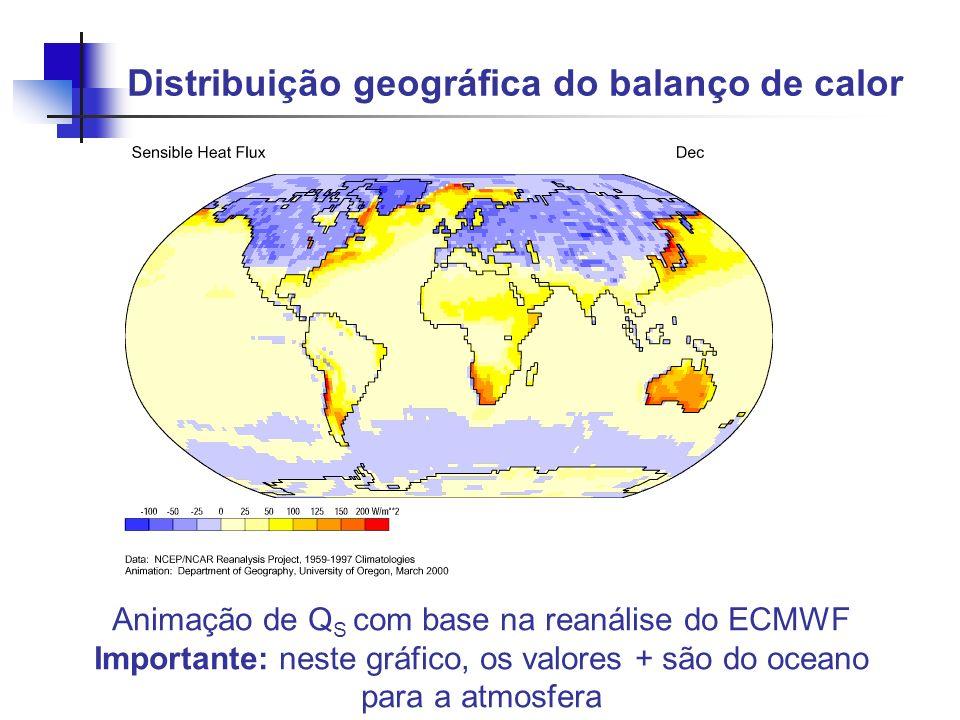 Distribuição geográfica do balanço de calor Animação de Q S com base na reanálise do ECMWF Importante: neste gráfico, os valores + são do oceano para
