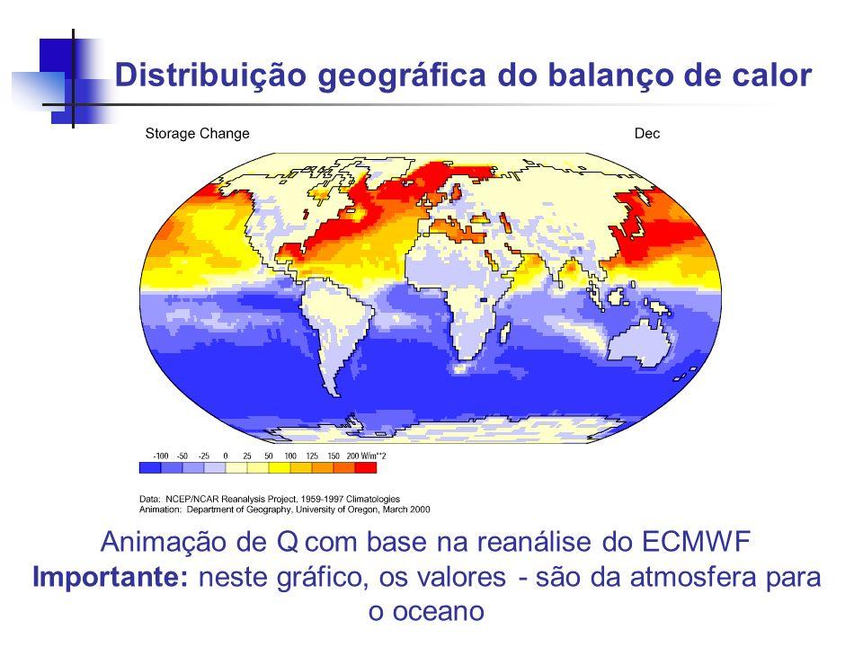 Distribuição geográfica do balanço de calor Animação de Q com base na reanálise do ECMWF Importante: neste gráfico, os valores - são da atmosfera para