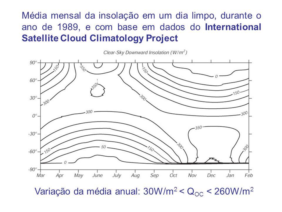 Média mensal da insolação em um dia limpo, durante o ano de 1989, e com base em dados do International Satellite Cloud Climatology Project Variação da