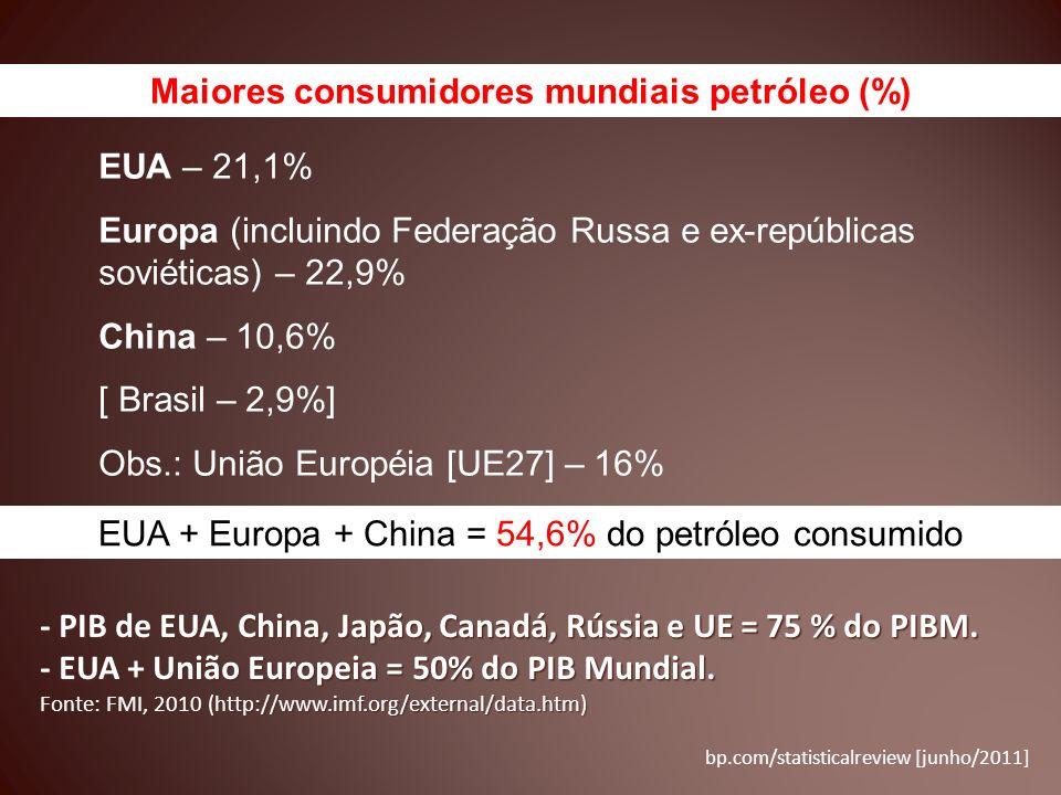 EUA – 21,1% Europa (incluindo Federação Russa e ex-repúblicas soviéticas) – 22,9% China – 10,6% [ Brasil – 2,9%] Obs.: União Européia [UE27] – 16% Mai
