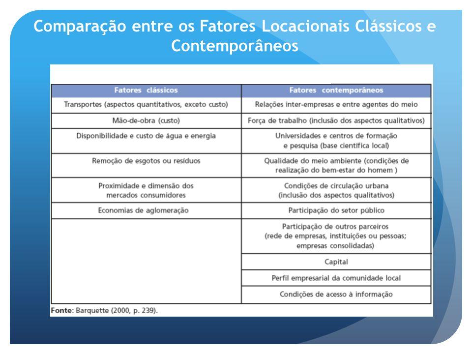 Comparação entre os Fatores Locacionais Clássicos e Contemporâneos
