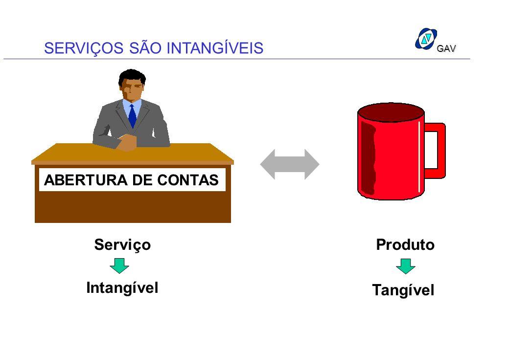 GAV SERVIÇOS SÃO INTANGÍVEIS ABERTURA DE CONTAS ServiçoProduto Intangível Tangível