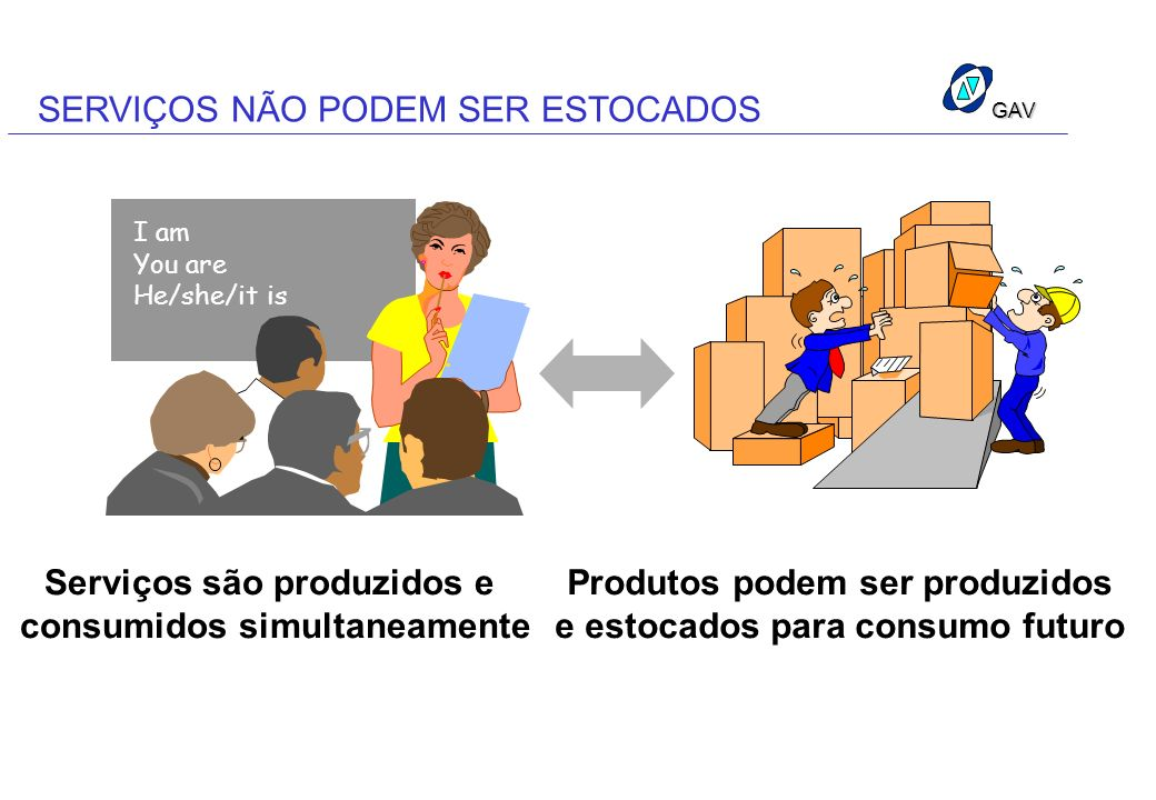 GAV SERVIÇOS NÃO PODEM SER ESTOCADOS Serviços são produzidos e consumidos simultaneamente I am You are He/she/it is Produtos podem ser produzidos e es
