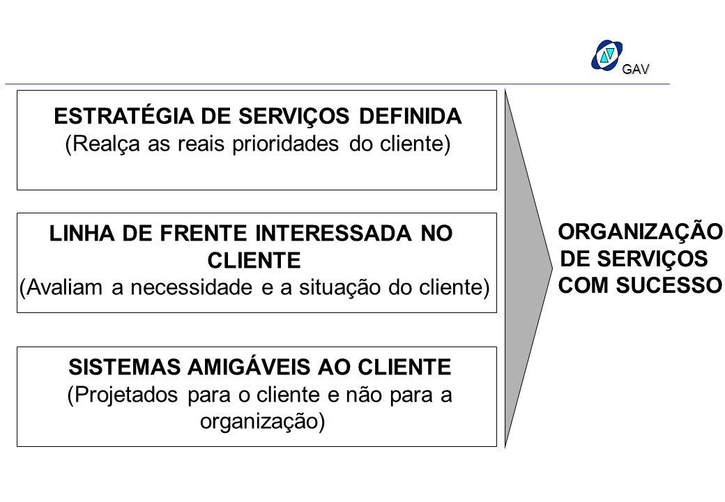 GAV ESTRATÉGIA DE SERVIÇOS DEFINIDA (Realça as reais prioridades do cliente) LINHA DE FRENTE INTERESSADA NO CLIENTE (Avaliam a necessidade e a situaçã