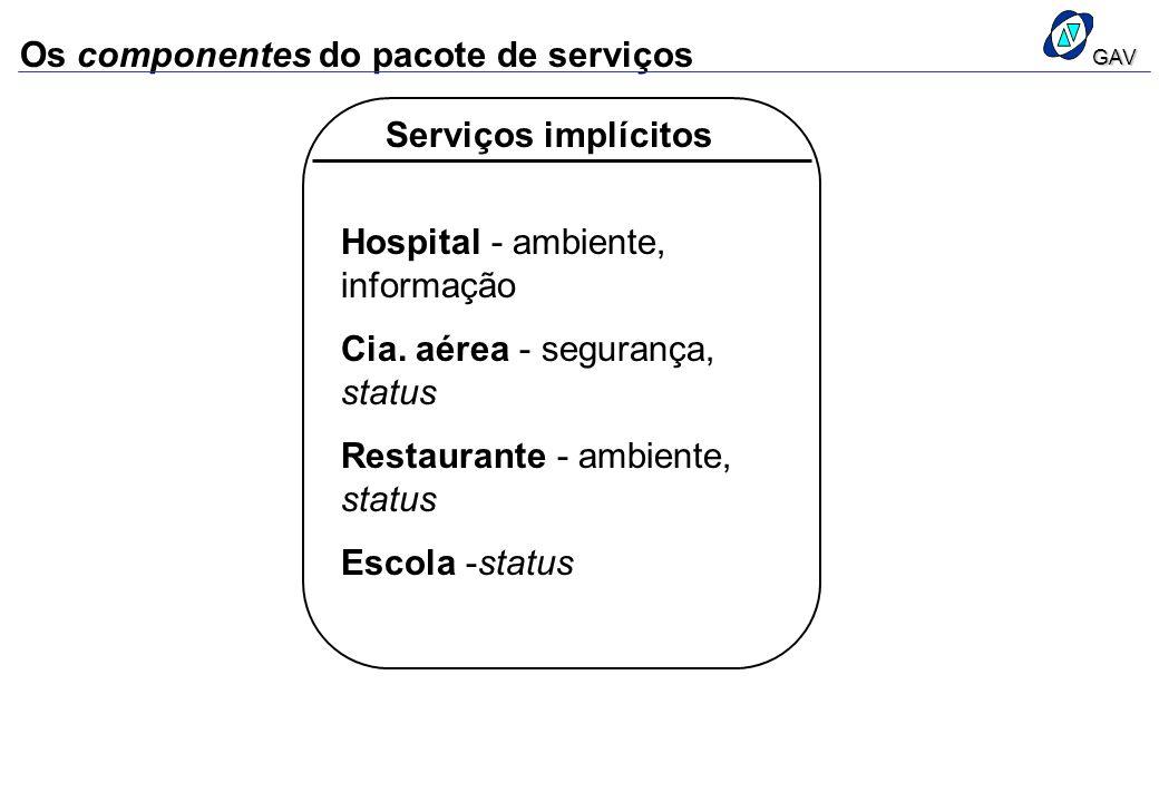 Os componentes do pacote de serviços Serviços implícitos Hospital - ambiente, informação Cia. aérea - segurança, status Restaurante - ambiente, status