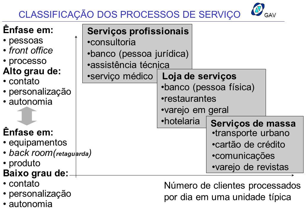 CLASSIFICAÇÃO DOS PROCESSOS DE SERVIÇO Serviços profissionais Loja de serviços Serviços de massa consultoria banco (pessoa jurídica) assistência técni