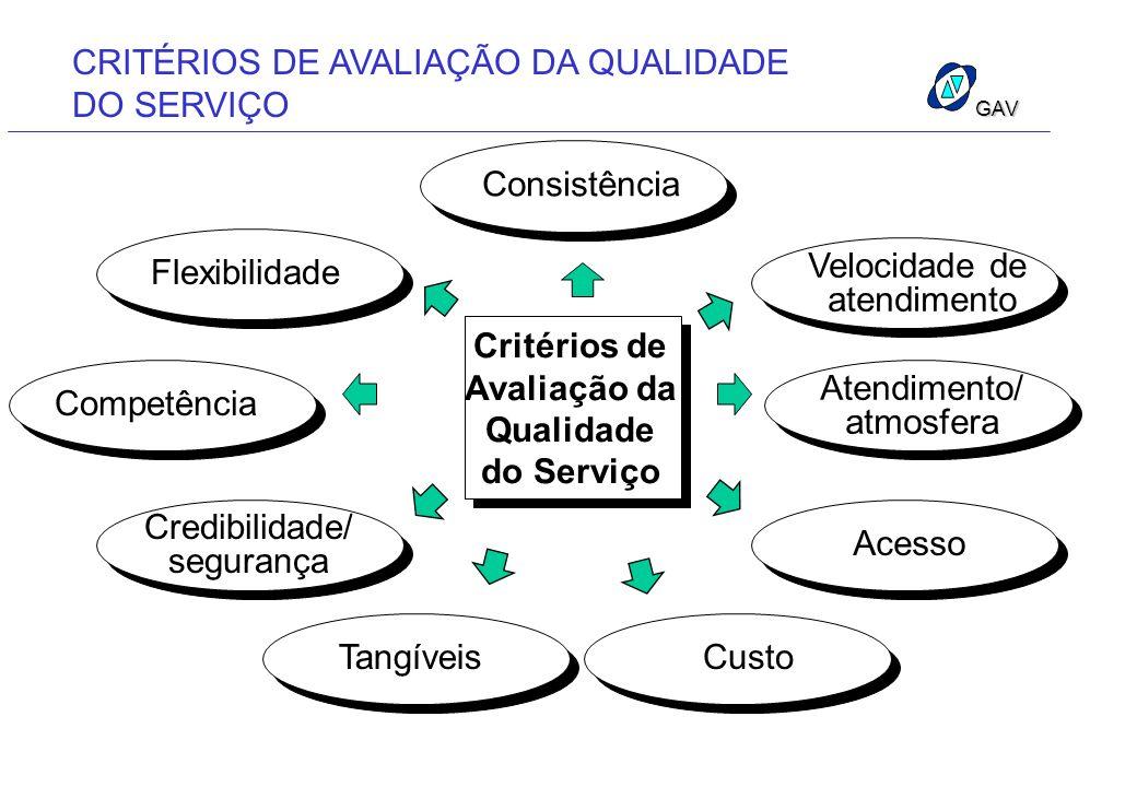 GAV Critérios de Avaliação da Qualidade do Serviço Consistência Velocidade de atendimento Atendimento/ atmosfera Acesso Flexibilidade Competência Cred