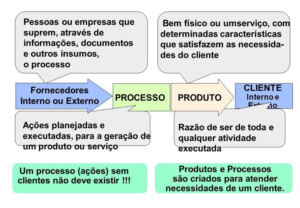 PROCESSO CLIENTE Interno e Externo Ações planejadas e executadas, para a geração de um produto ou serviço Pessoas ou empresas que suprem, através de i