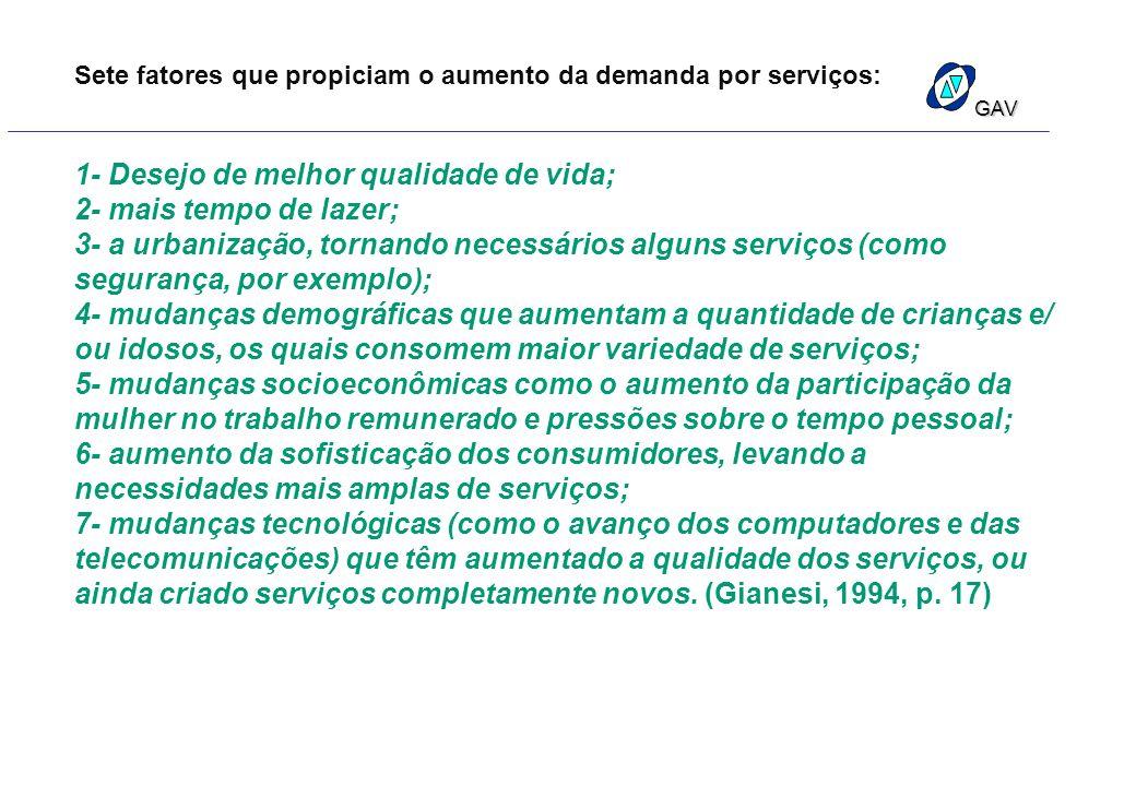GAV Sete fatores que propiciam o aumento da demanda por serviços: 1- Desejo de melhor qualidade de vida; 2- mais tempo de lazer; 3- a urbanização, tor