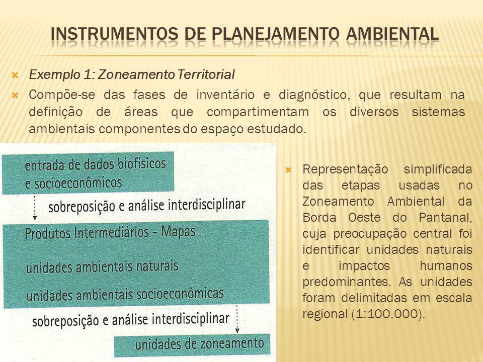 Exemplo 1: Zoneamento Territorial Compõe-se das fases de inventário e diagnóstico, que resultam na definição de áreas que compartimentam os diversos s