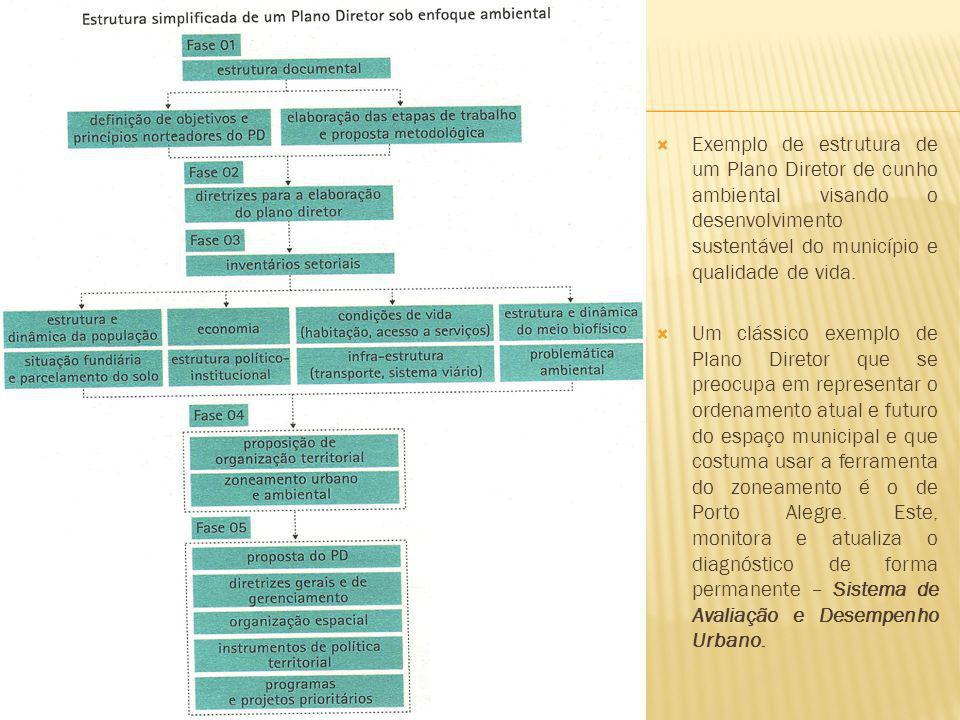 Exemplo de estrutura de um Plano Diretor de cunho ambiental visando o desenvolvimento sustentável do município e qualidade de vida. Um clássico exempl