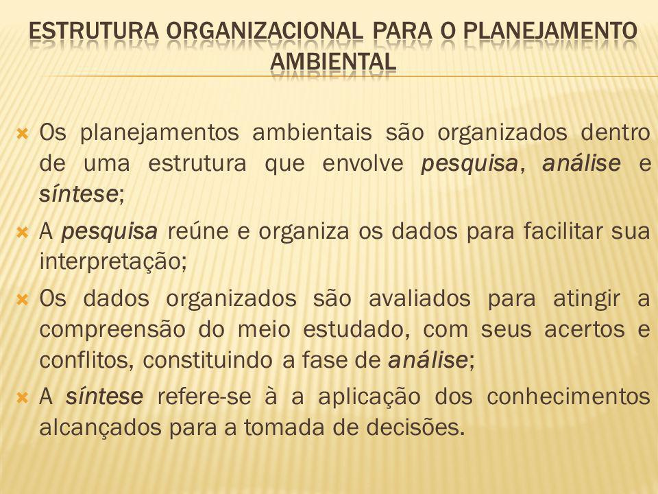 Os planejamentos ambientais são organizados dentro de uma estrutura que envolve pesquisa, análise e síntese; A pesquisa reúne e organiza os dados para