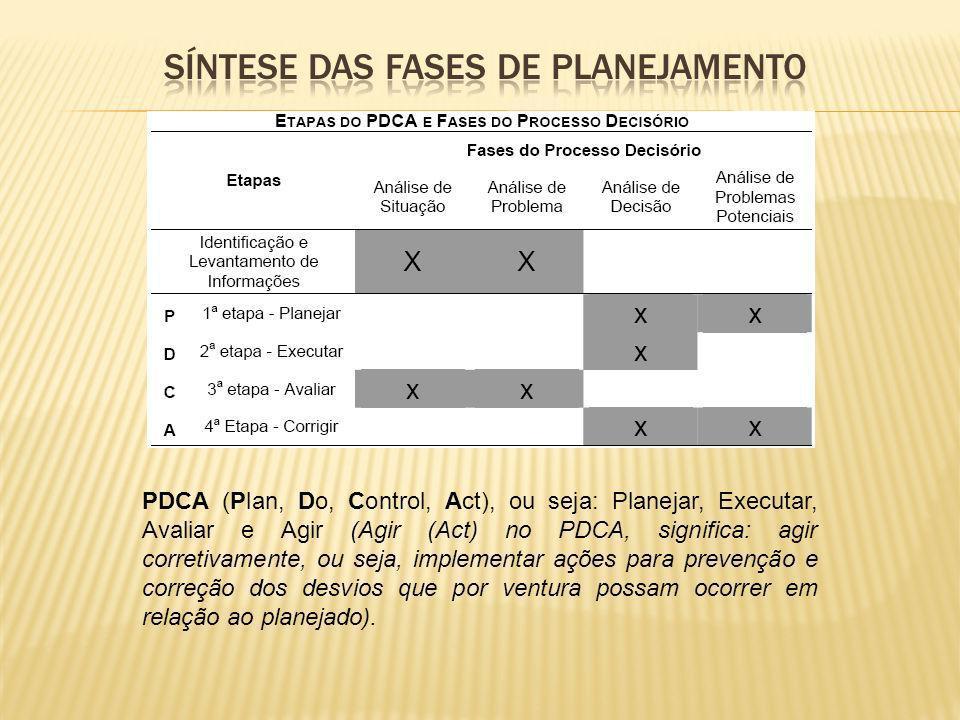 PDCA (Plan, Do, Control, Act), ou seja: Planejar, Executar, Avaliar e Agir (Agir (Act) no PDCA, significa: agir corretivamente, ou seja, implementar a