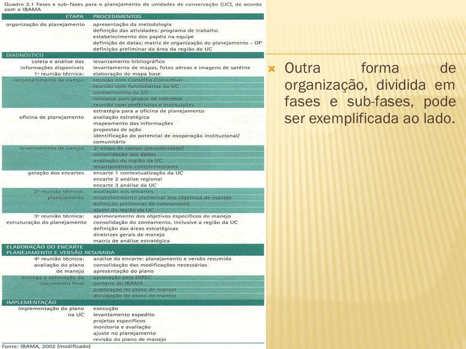 Outra forma de organização, dividida em fases e sub-fases, pode ser exemplificada ao lado.