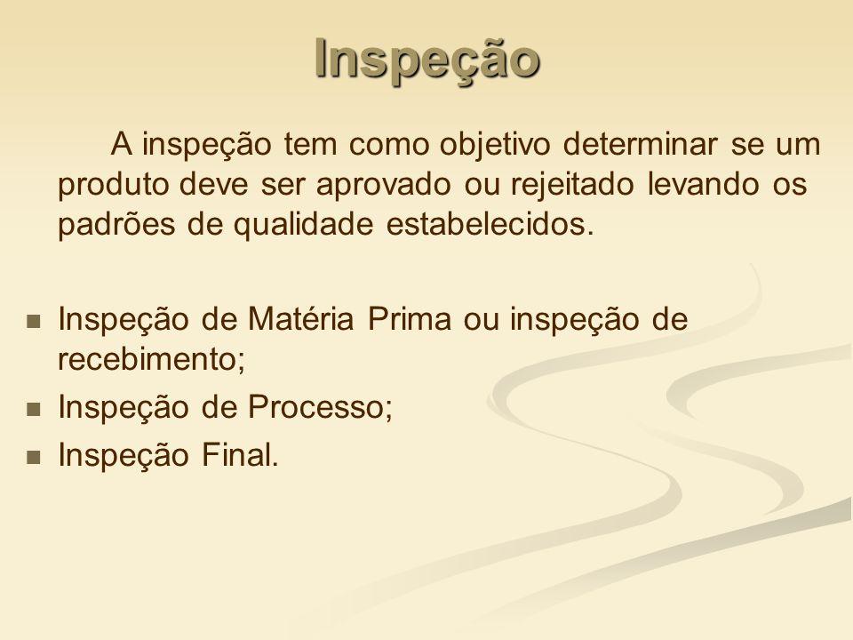 Inspeção A inspeção tem como objetivo determinar se um produto deve ser aprovado ou rejeitado levando os padrões de qualidade estabelecidos. Inspeção