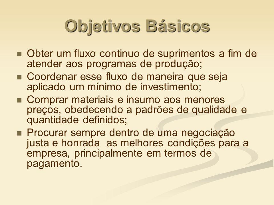 Objetivos Básicos Obter um fluxo continuo de suprimentos a fim de atender aos programas de produção; Coordenar esse fluxo de maneira que seja aplicado