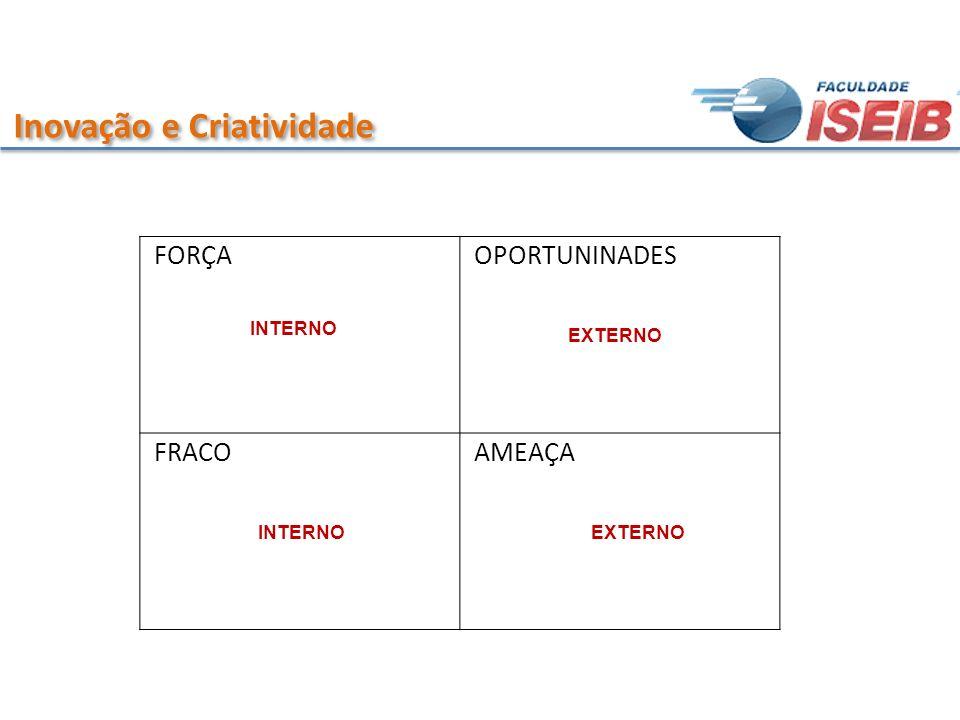 FORÇA OPORTUNINADES FRACO AMEAÇA INTERNO EXTERNO INTERNOEXTERNO