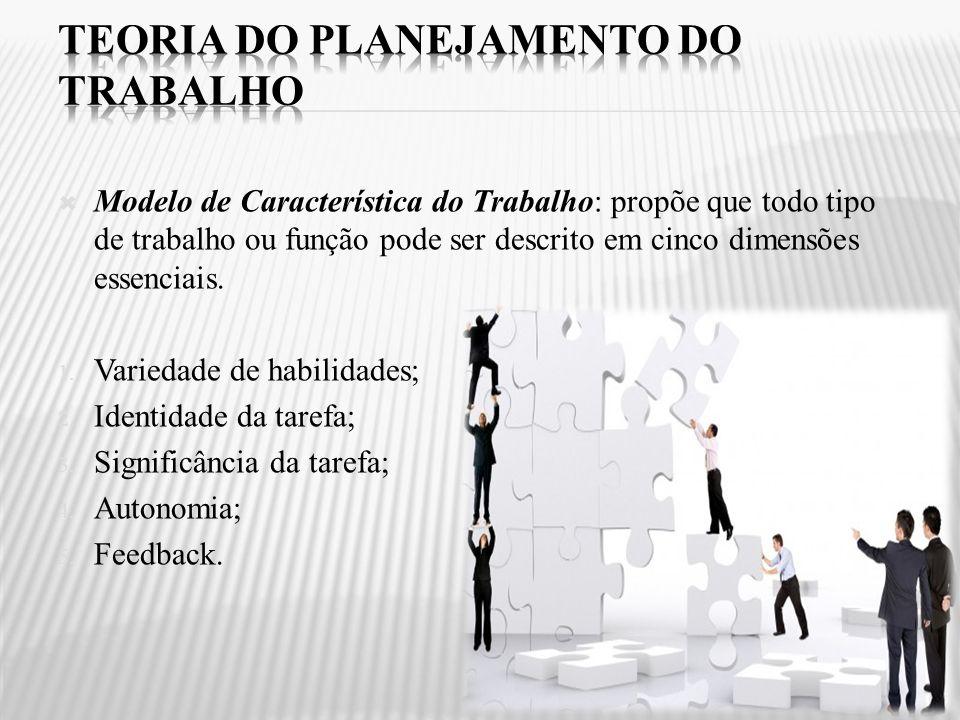 Modelo de Característica do Trabalho: propõe que todo tipo de trabalho ou função pode ser descrito em cinco dimensões essenciais. 1. Variedade de habi