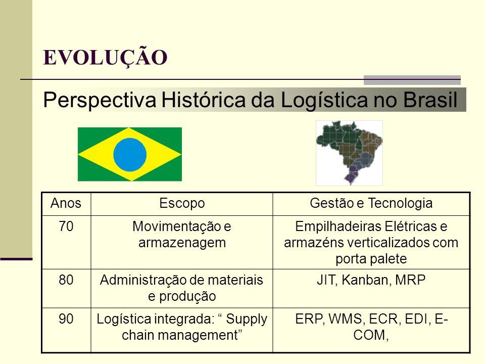 Perspectiva Histórica da Logística no Brasil AnosEscopoGestão e Tecnologia 70Movimentação e armazenagem Empilhadeiras Elétricas e armazéns verticaliza