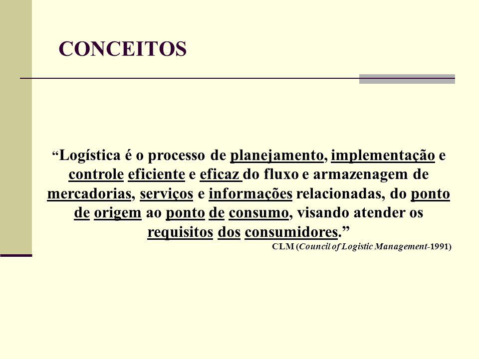 CONCEITOS Logística é o processo de planejamento, implementação e controle eficiente e eficaz do fluxo e armazenagem de mercadorias, serviços e inform