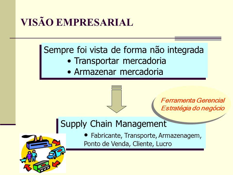 Sempre foi vista de forma não integrada Transportar mercadoria Armazenar mercadoria Sempre foi vista de forma não integrada Transportar mercadoria Arm