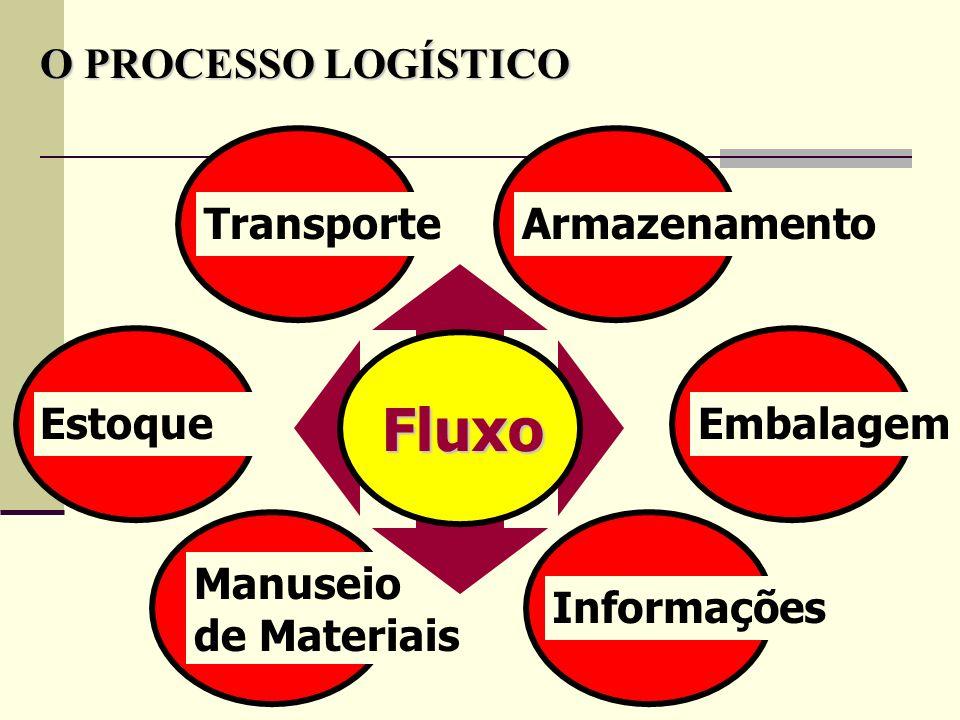 EstoqueTransporte O PROCESSO LOGÍSTICO ArmazenamentoInformações Manuseio de Materiais Embalagem Fluxo