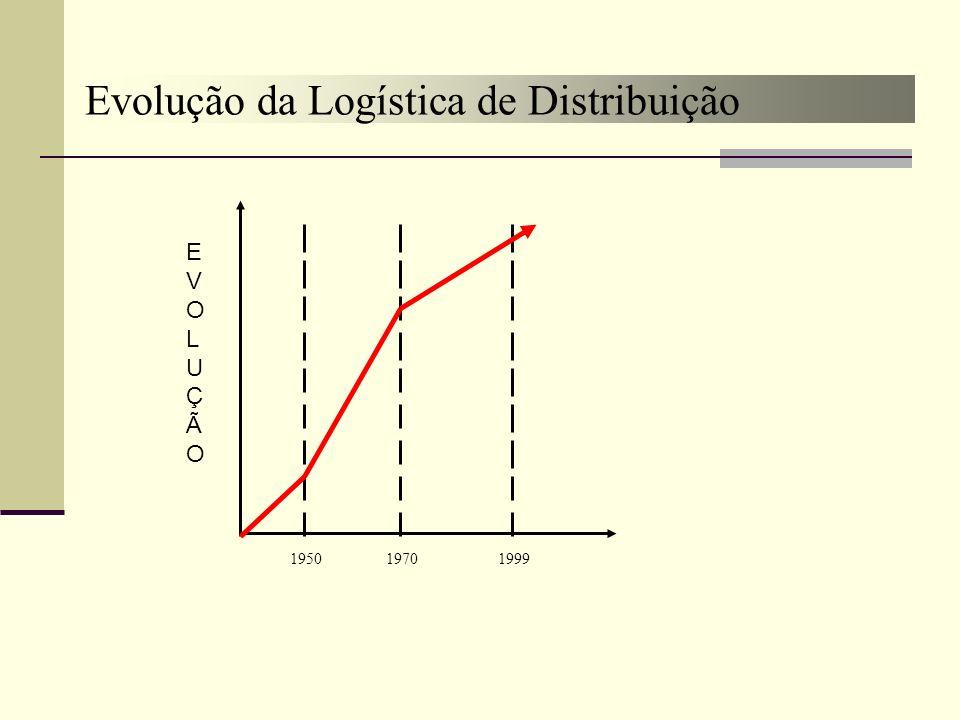 Evolução da Logística de Distribuição 195019701999 EVOLUÇÃOEVOLUÇÃO